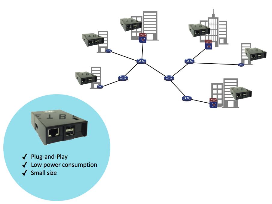 netbeez-network