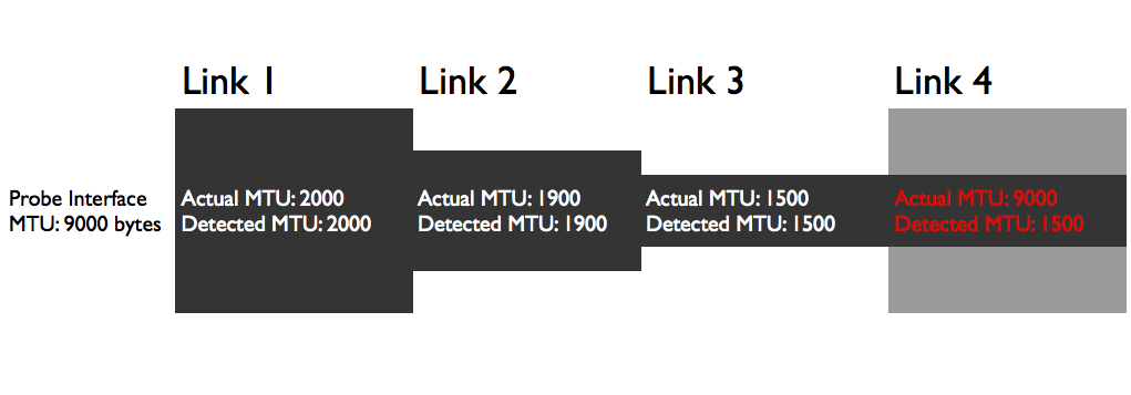 Troubleshooting MTU Issues with Network Testing | NetBeez