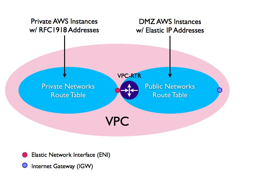 Amazon Virtual Private Cloud and OpenVPN | NetBeez