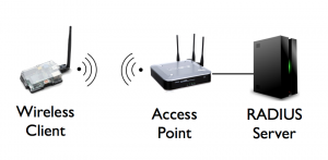Wireless Client - AP - Radius