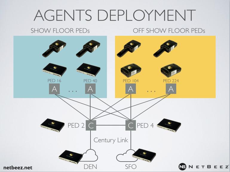 netbeez-deployment
