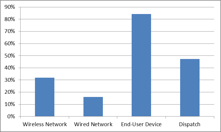 WiFi Monitoring Survey in Higher Education-Q3