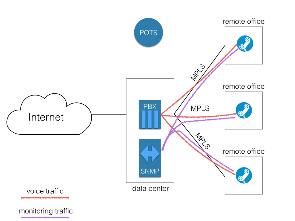 28 - Distributed network monitoring for cloud-based VoIP.001