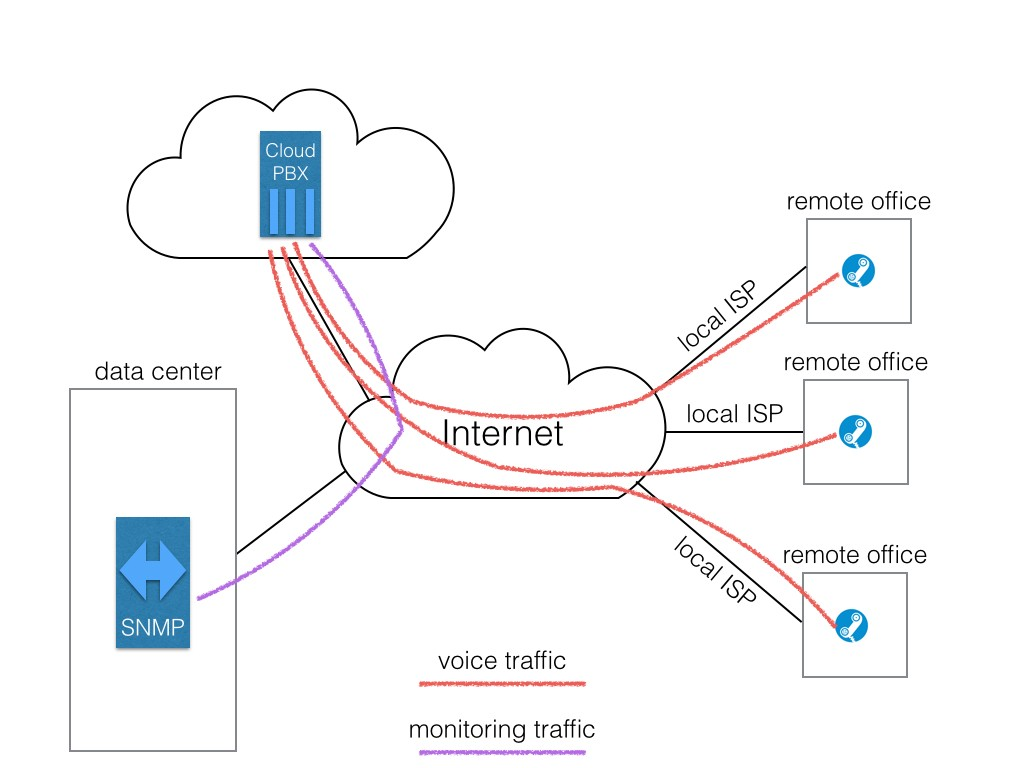 28 - Distributed network monitoring for cloud-based VoIP.002