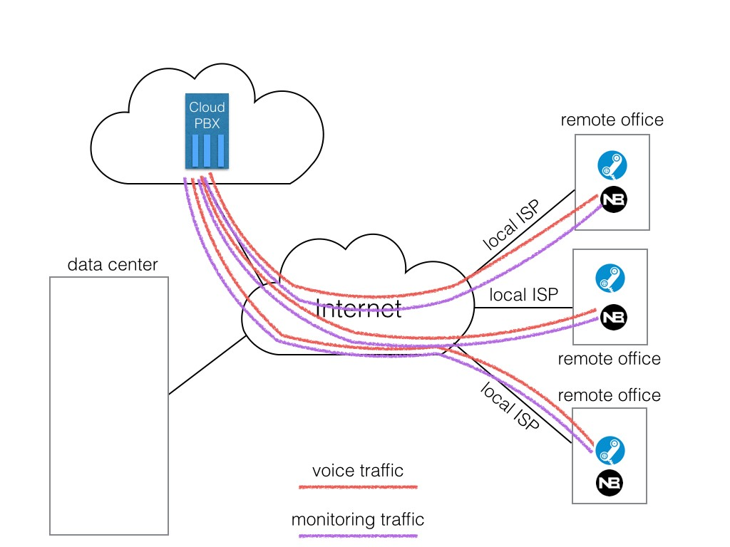 28 - Distributed network monitoring for cloud-based VoIP.003