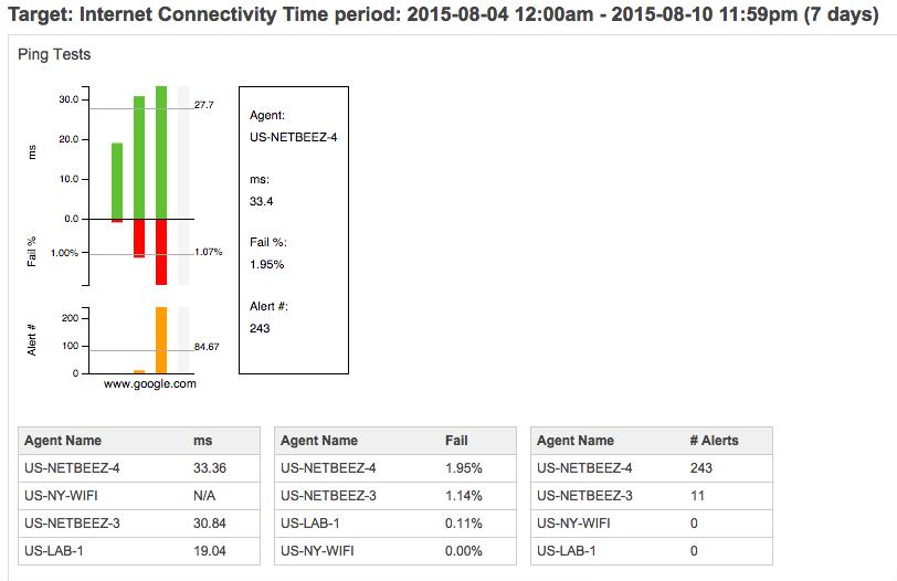 30 - internet connectivity report