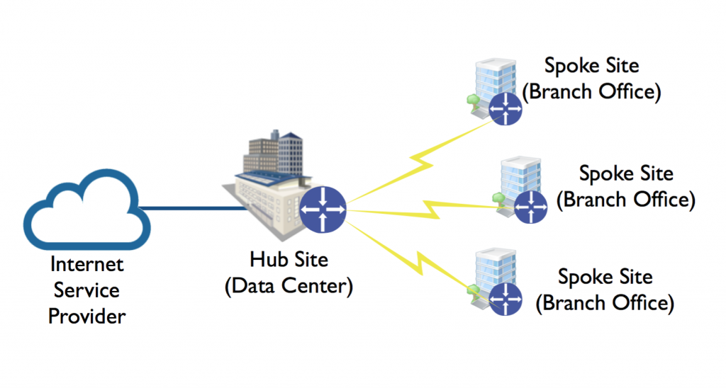 Hub and spoke network design