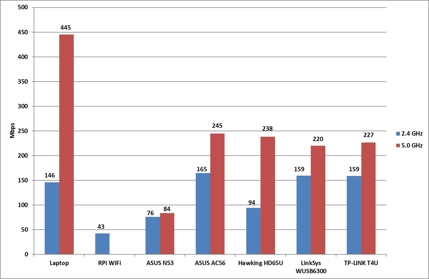 20160601 - Iperf WiFi Comparison on Raspberry Pi (LOS)