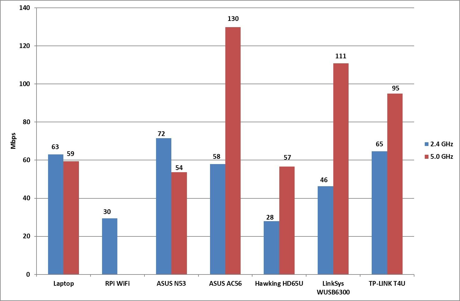20160601 - Iperf WiFi Comparison on Raspberry Pi (nonLOS)