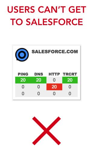 salesforce-down