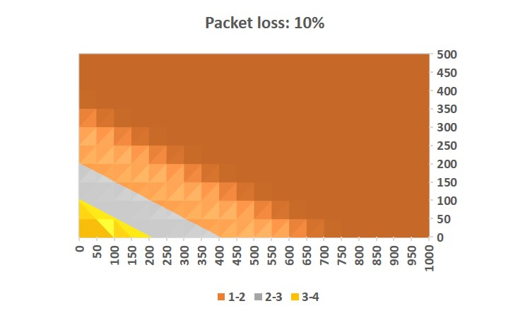Impact of Packet Loss, Jitter, and Latency on VoIP | NetBeez