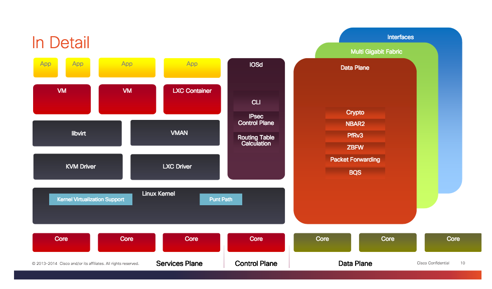Running Virtual Services on Cisco ISR | NetBeez Network