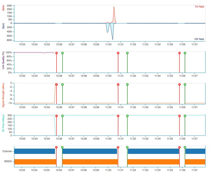 Monitoring WiFi Association Dissociation Time | NetBeez
