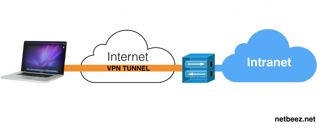 Monitoring VPN connections | NetBeez Network Monitoring