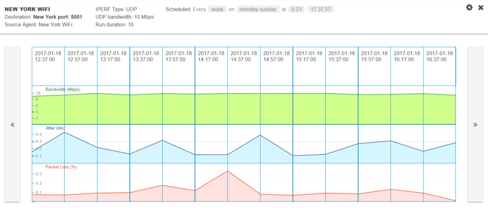Network Performance Baselining with SpeedTest and Iperf | NetBeez