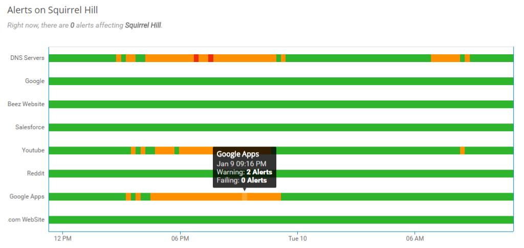 Network Status Dashboard alert lane graph