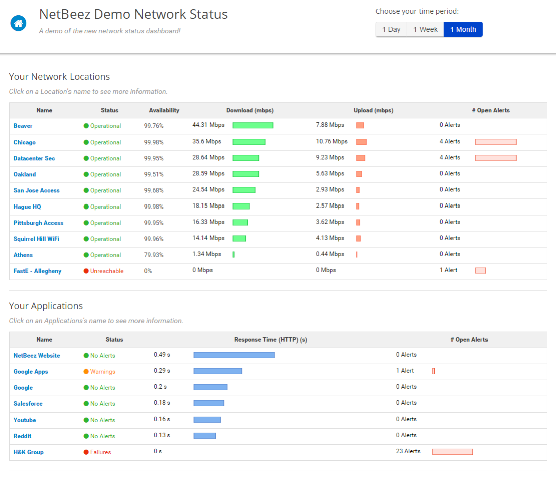 The Network Status Dashboard main page
