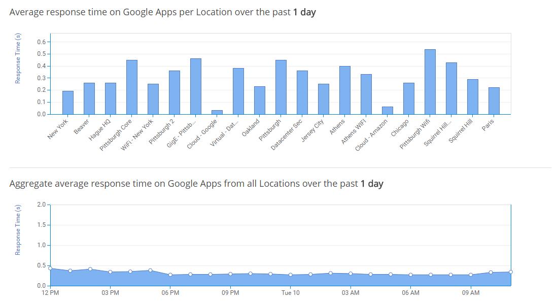 Response time graph