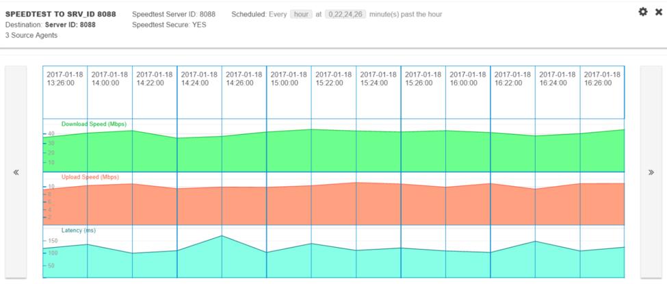 Network speed test on NetBeez