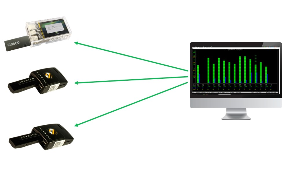 Remote WiFi Packet Capturing with HORST on Raspberry Pi and