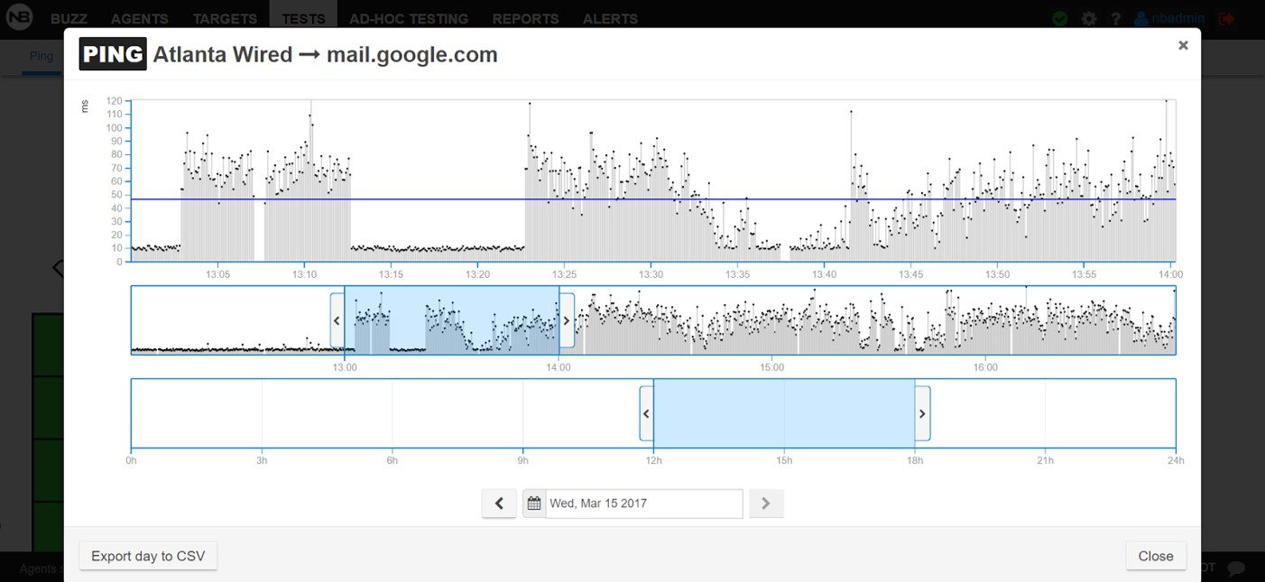 Diagnosing The Cause Of Latency Increase Wireless Or Wired Network Diagram 1st Conclusion Increased Is Not Related To