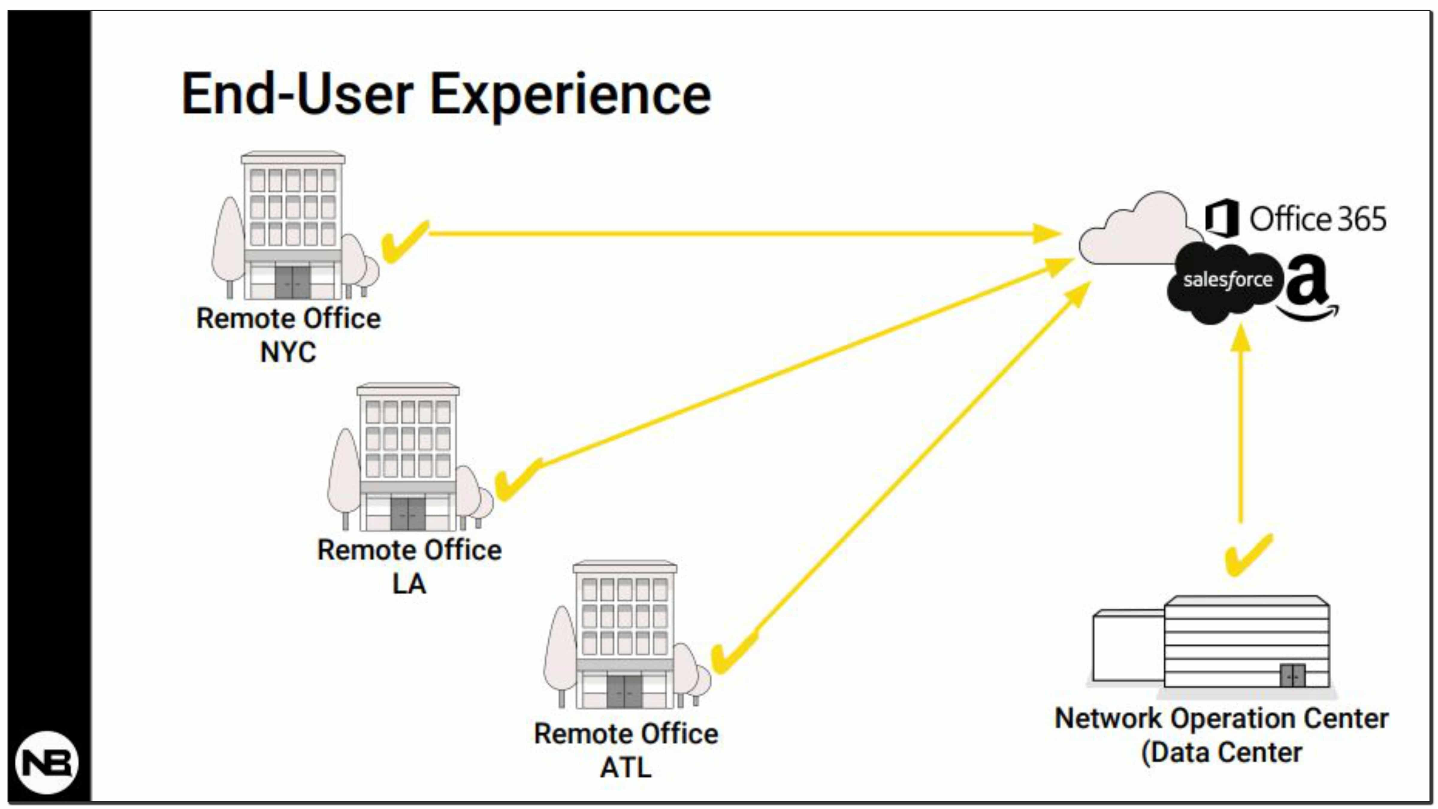Network Monitoring Resources | NetBeez