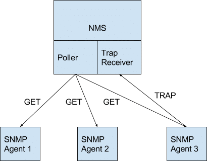 snmp trap black and blue chart