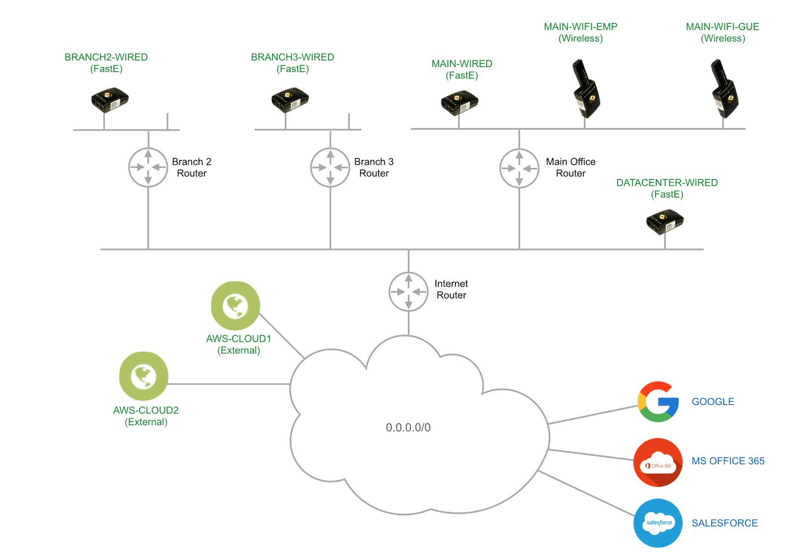 network troubleshooting diagram with icons