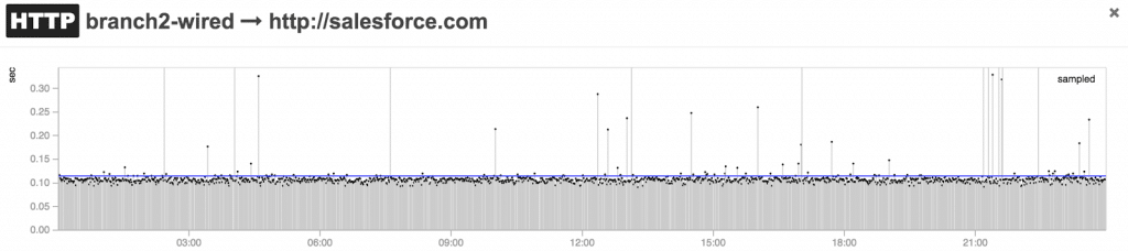 HTTP test results graph