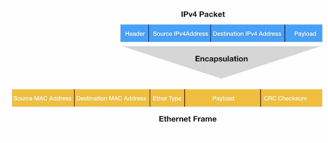 Avoiding ARP Flux in Multi-Interface Linux Hosts