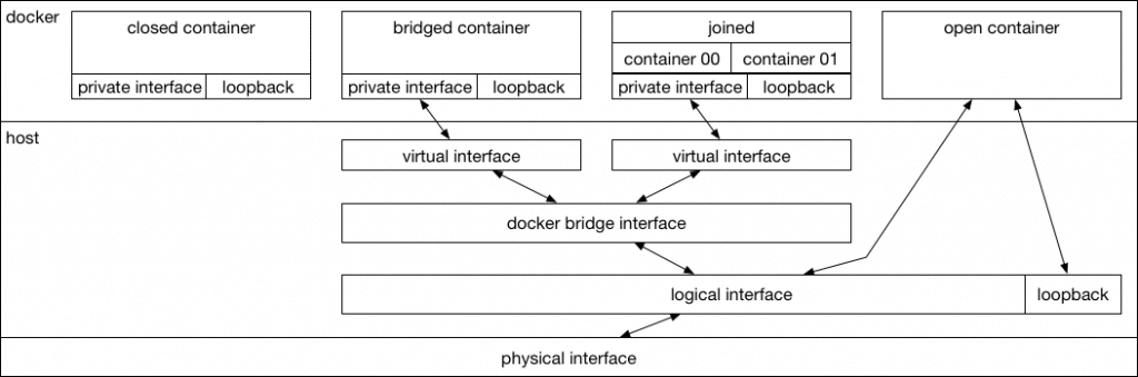 Networking with Docker: Don't settle for the defaults  | NetBeez