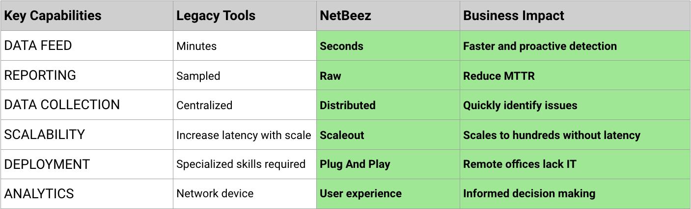 NetBeez vs. Legacy Network Monitoring Tools