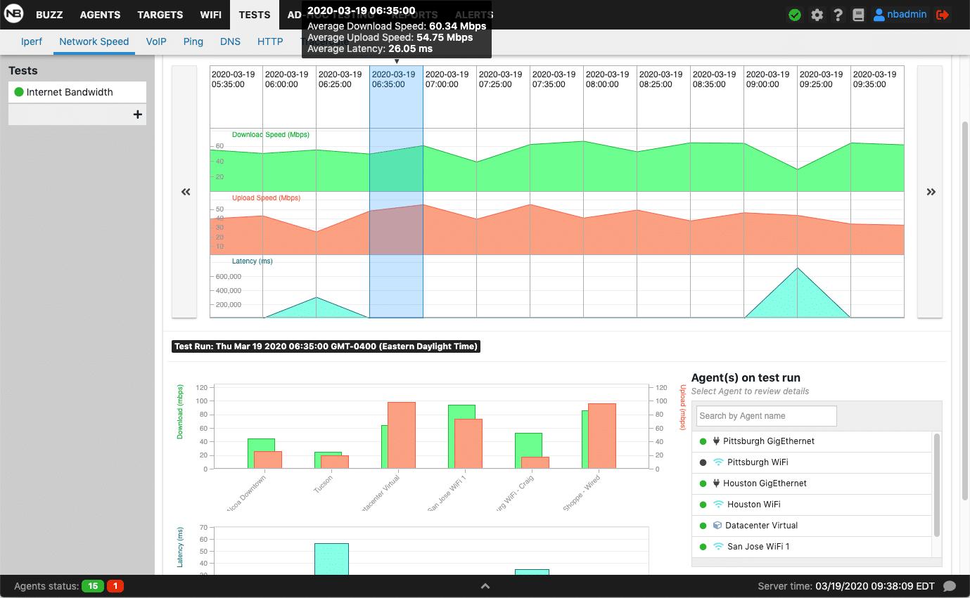 NetBeez network monitoring tests