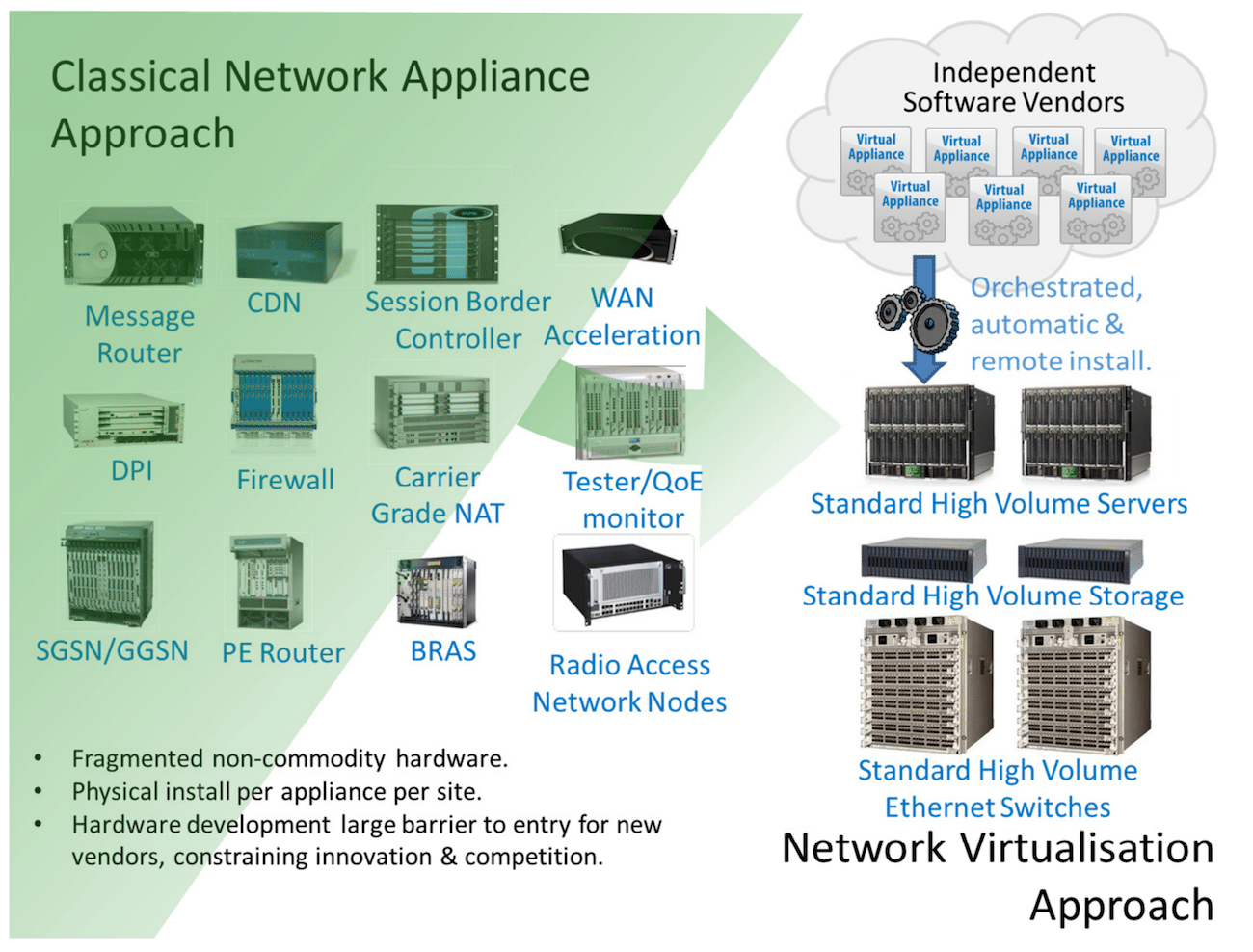 what is nfv