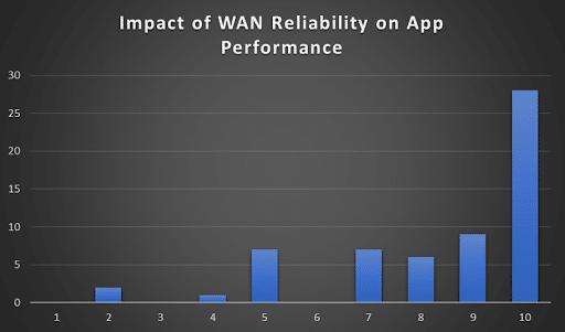 impact_wan_reliability_app