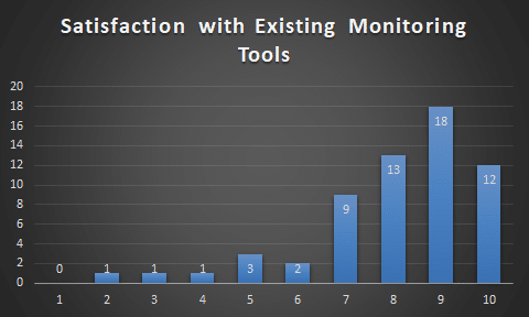 satisfaction_existing_tools