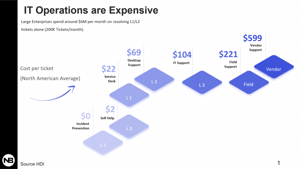 Field and vendor support costs are considerably higher on a cost per ticket basis, suggesting that help desk costs will increase as companies support more remote workers