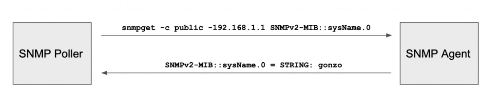 A snmpget query from an SNMP server to an SNMP agent running on a network element.