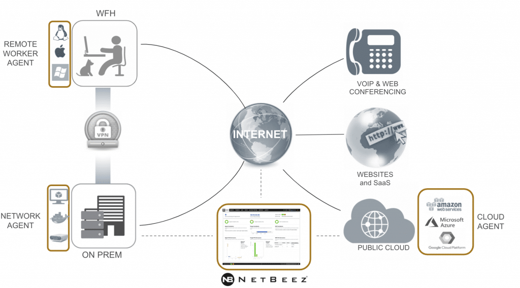 NetBeez network monitoring