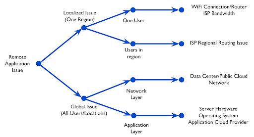 netbeez_remote_application_issue