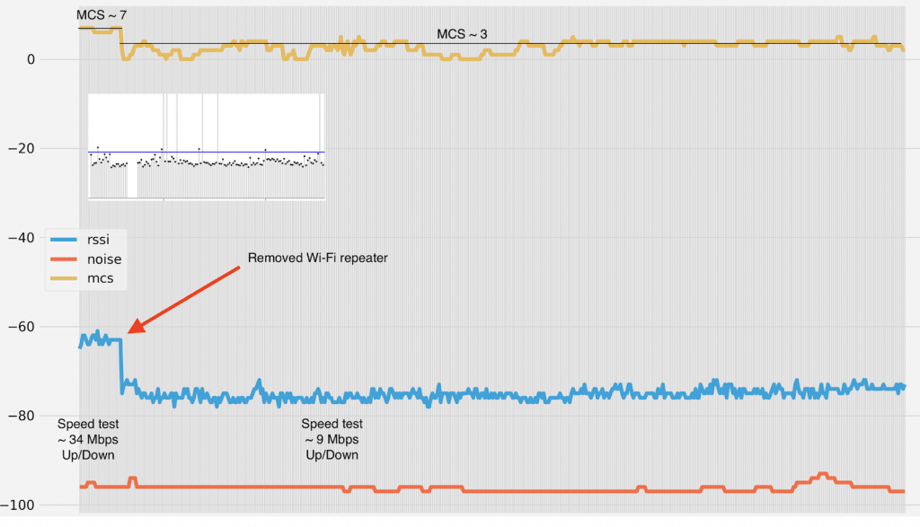 WiFi endpoints