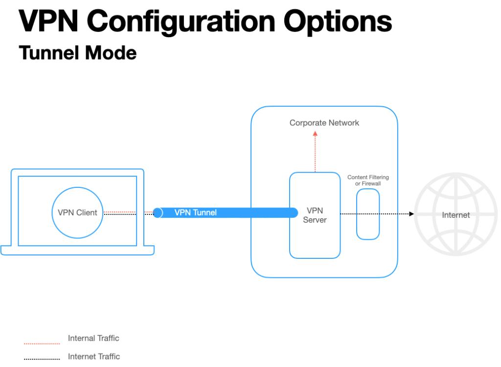 VPN Tunnel Mode