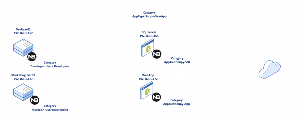 Nutanix Security Policy