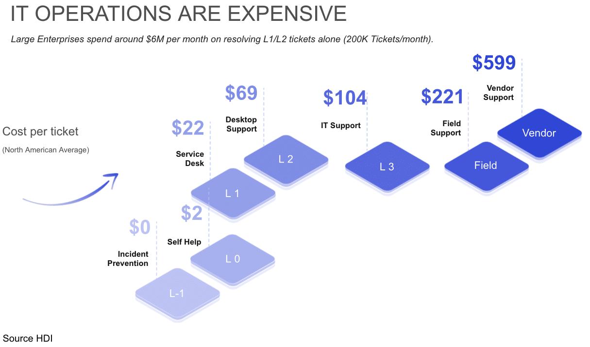 cost per ticket