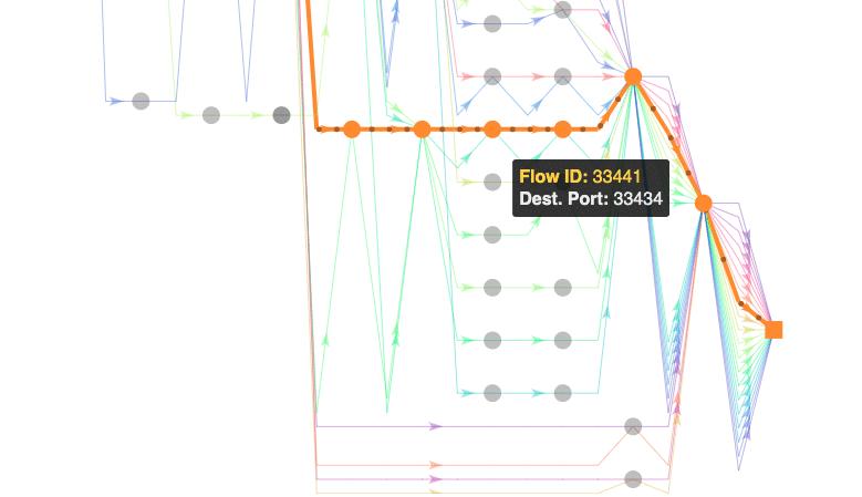 flow ID path analysis