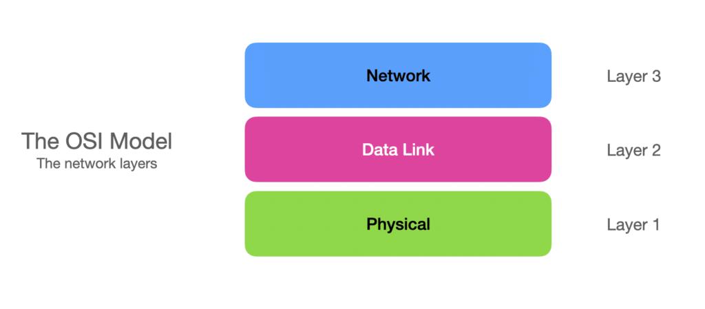 osi-model-network-layers