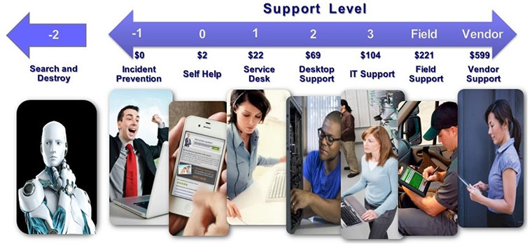 Cost of IT support